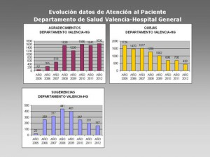 Comparacion_evolucion_datos_SAIP_2011_2012